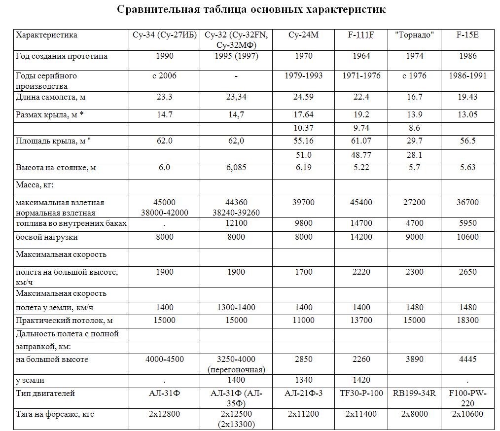 su-34_tabl
